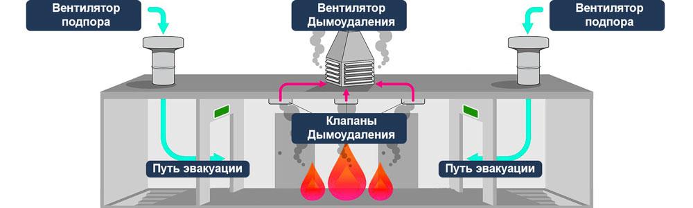 Заказать монтаж систем дымоудаления